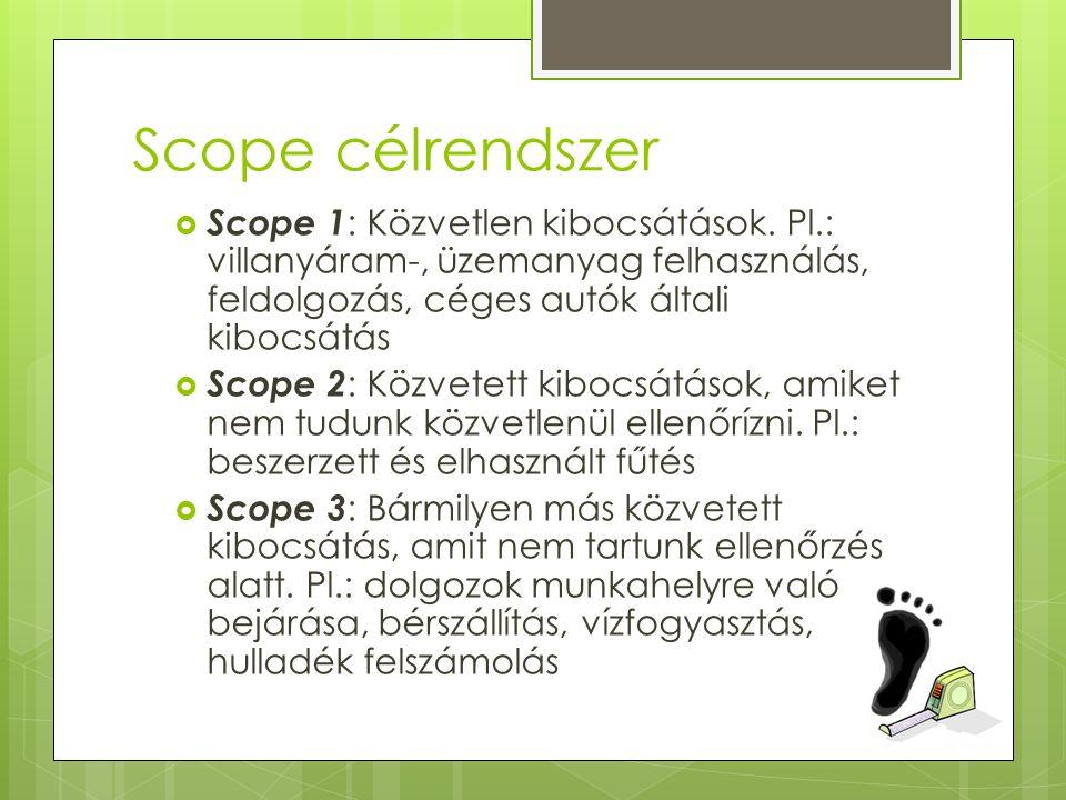 Scope célrendszer  Scope 1 : Közvetlen kibocsátások.