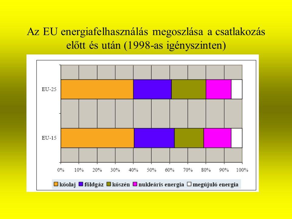 Az EU energiafelhasználás megoszlása a csatlakozás előtt és után (1998-as igényszinten)