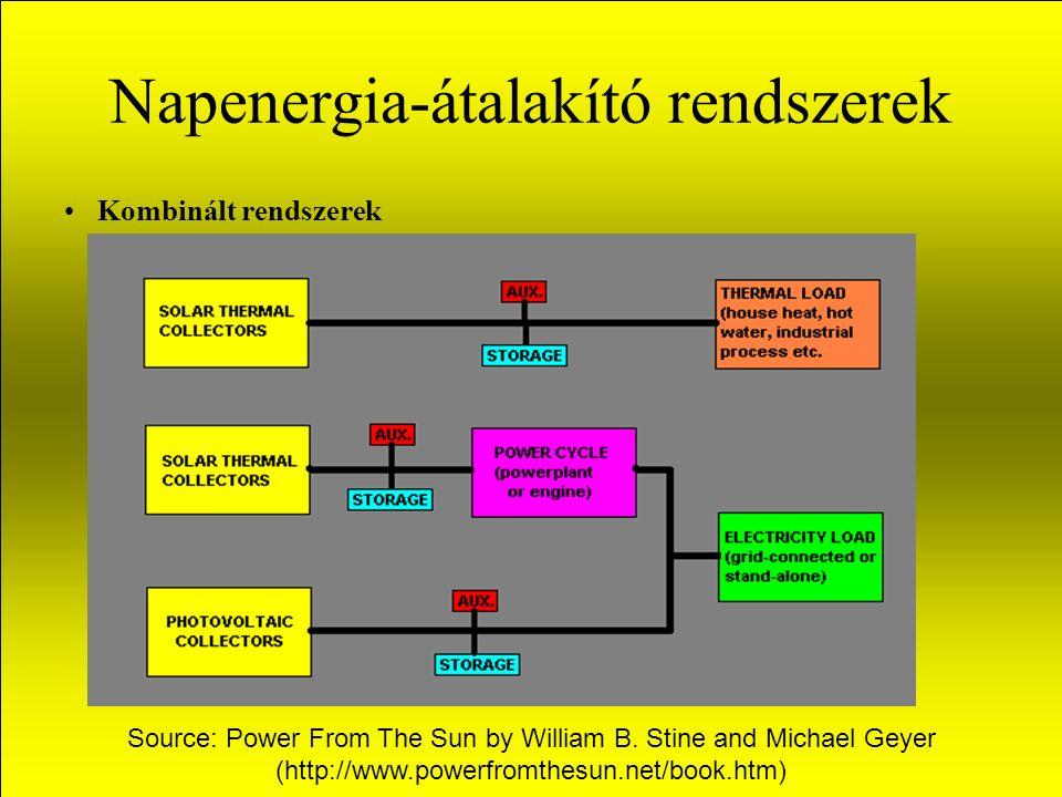 Napenergia-átalakító rendszerek Kombinált rendszerek Source: Power From The Sun by William B.