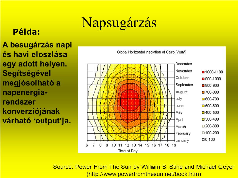 Napsugárzás Példa: A besugárzás napi és havi eloszlása egy adott helyen.