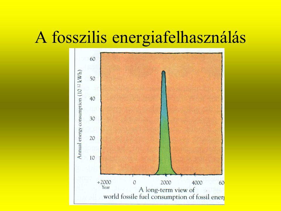 A fosszilis energiafelhasználás