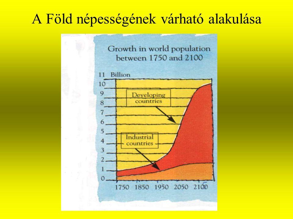 A Föld népességének várható alakulása