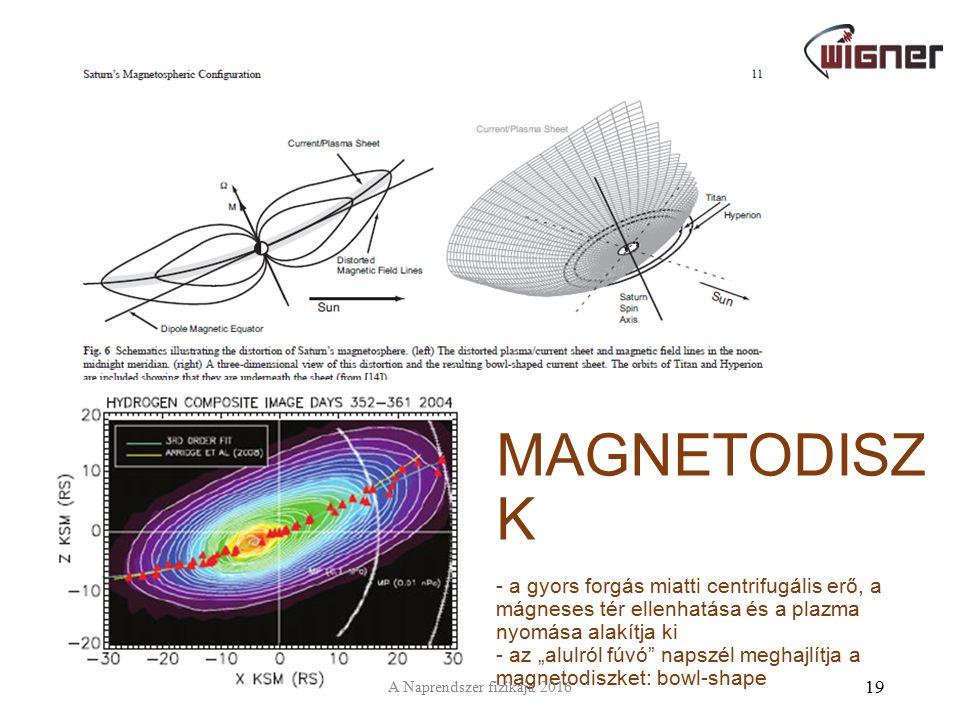 """A MAGNETODISZ K - a gyors forgás miatti centrifugális erő, a mágneses tér ellenhatása és a plazma nyomása alakítja ki - az """"alulról fúvó"""" napszél megh"""