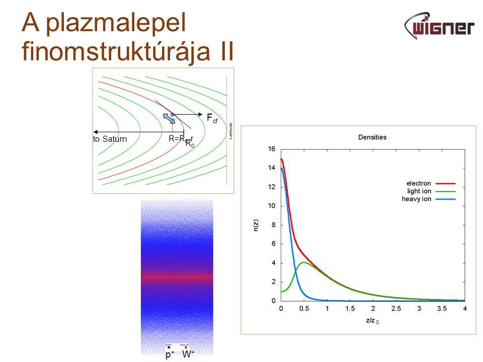 A plazmalepel finomstruktúrája II to Saturn F cf R0R0 R=R 0 -r p + W +