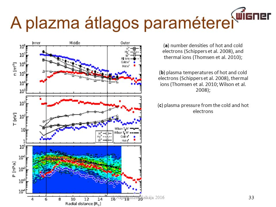 A plazma átlagos paraméterei (a) number densities of hot and cold electrons (Schippers et al. 2008), and thermal ions (Thomsen et al. 2010); (b) plasm