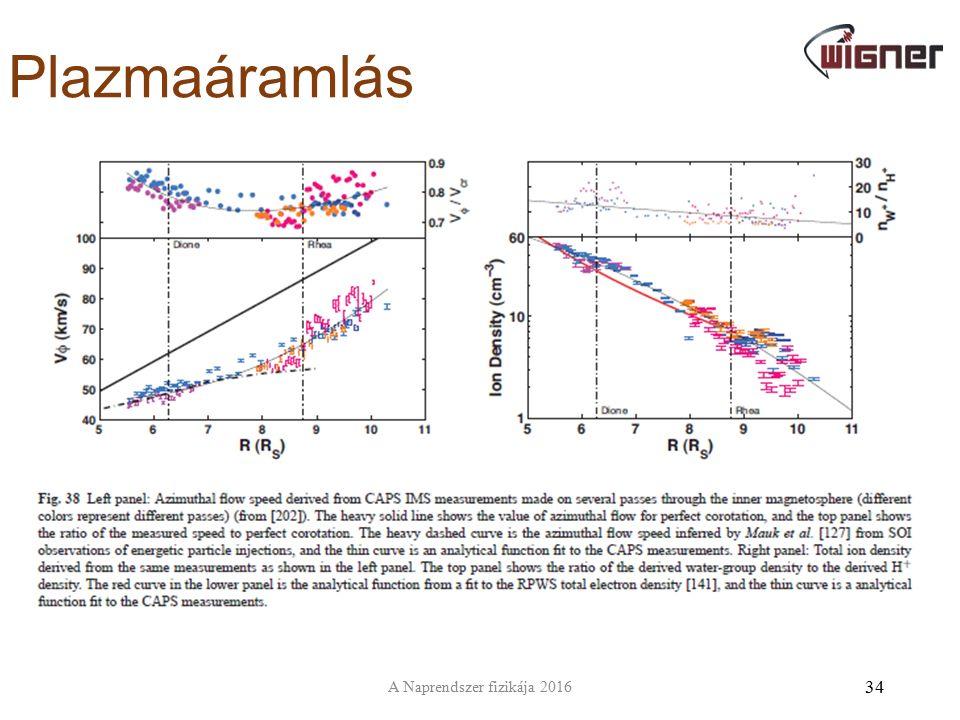 Plazmaáramlás 34 A Naprendszer fizikája 2016