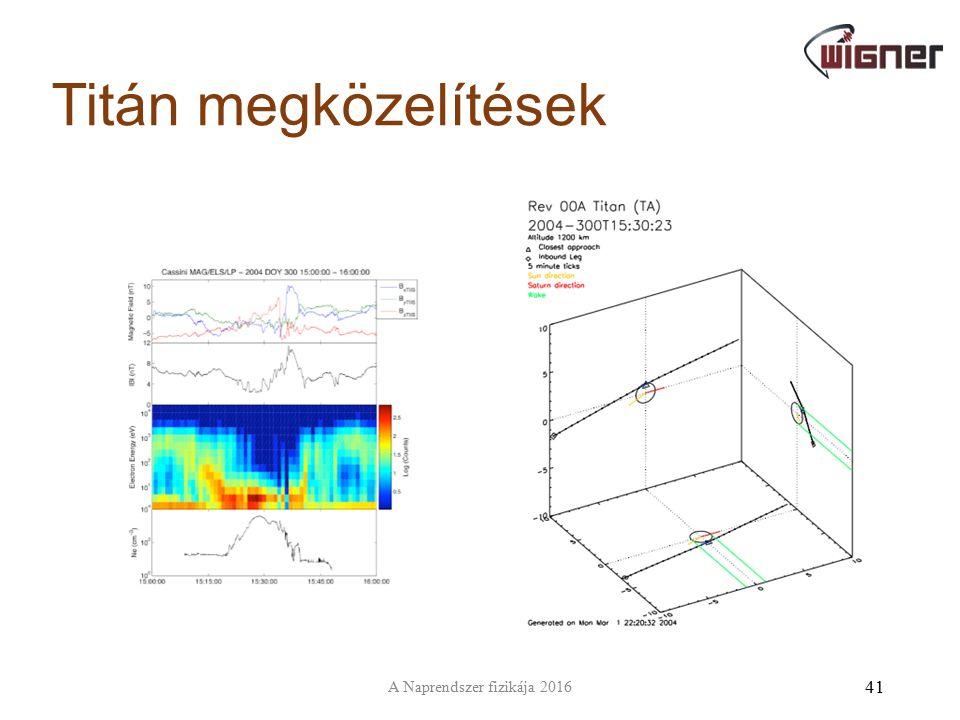 Titán megközelítések 41 A Naprendszer fizikája 2016