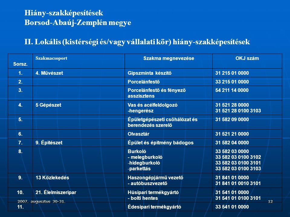 2007. augusztus 30-31.12 Hiány-szakképesítések Borsod-Abaúj-Zemplén megye II.