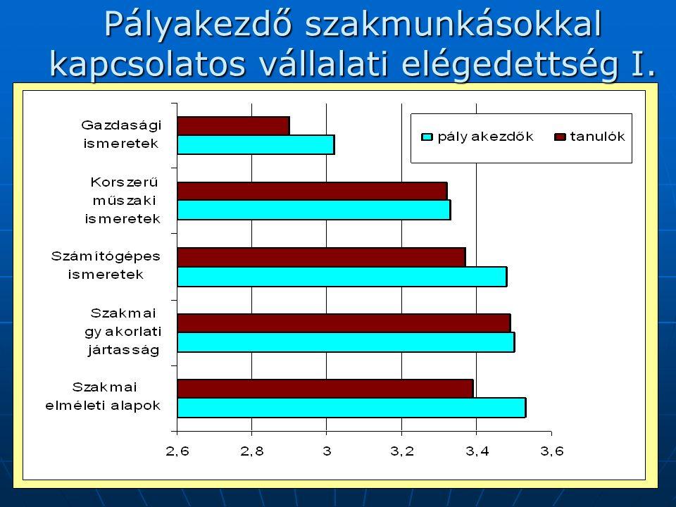2007. augusztus 30-31.15 Pályakezdő szakmunkásokkal kapcsolatos vállalati elégedettség I.