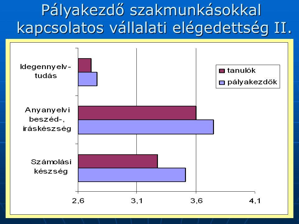 2007. augusztus 30-31.16 Pályakezdő szakmunkásokkal kapcsolatos vállalati elégedettség II.