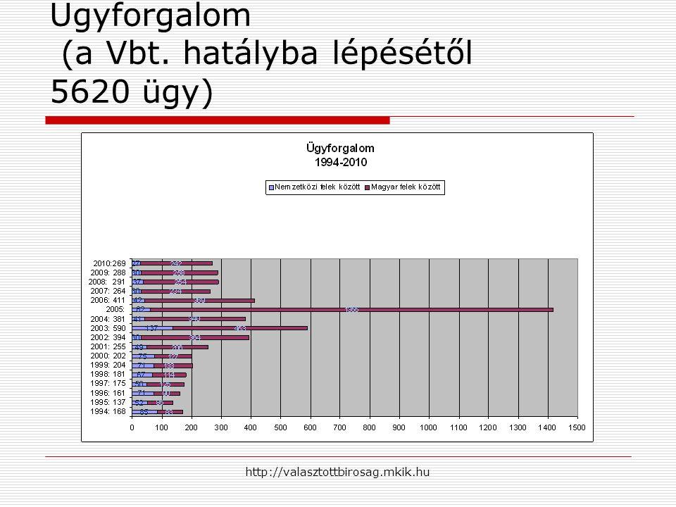 http://valasztottbirosag.mkik.hu Ügyforgalom (a Vbt. hatályba lépésétől 5620 ügy)