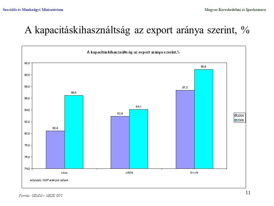 11 A kapacitáskihasználtság az export aránya szerint, % Szociális és Munkaügyi MinisztériumMagyar Kereskedelmi és Iparkamara Forrás: SZMM – MKIK GVI