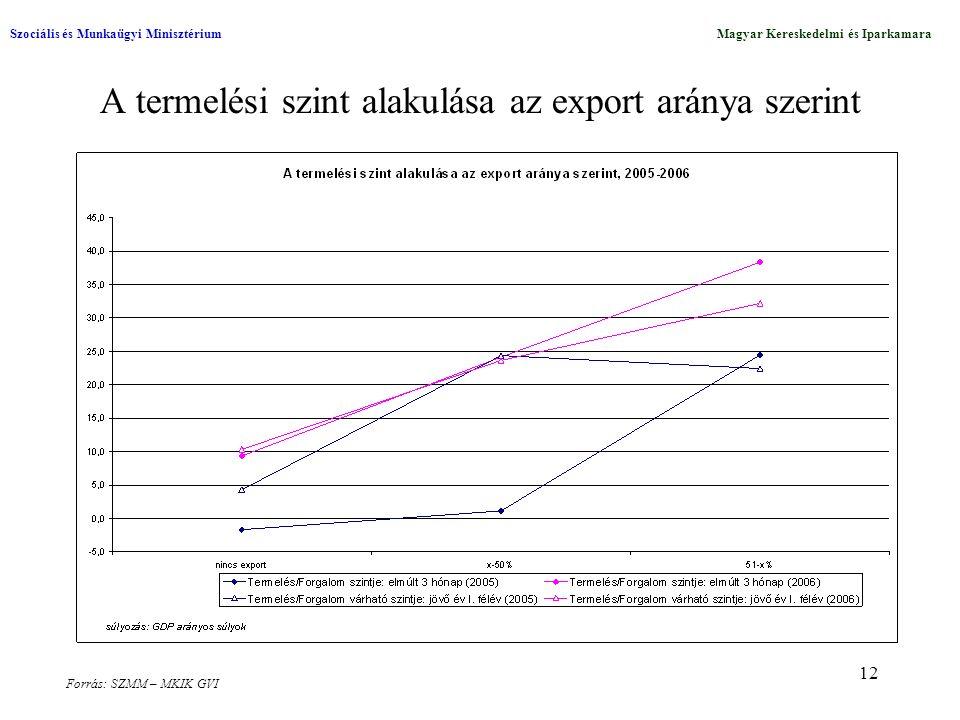 12 A termelési szint alakulása az export aránya szerint Szociális és Munkaügyi MinisztériumMagyar Kereskedelmi és Iparkamara Forrás: SZMM – MKIK GVI