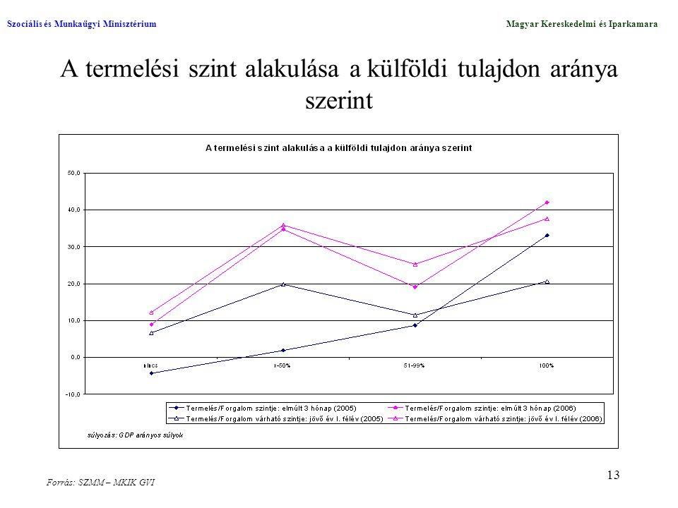 13 A termelési szint alakulása a külföldi tulajdon aránya szerint Szociális és Munkaügyi MinisztériumMagyar Kereskedelmi és Iparkamara Forrás: SZMM –
