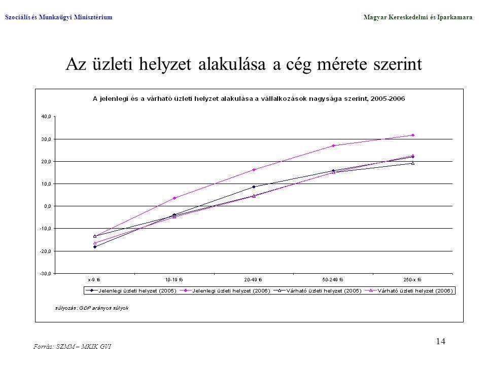14 Az üzleti helyzet alakulása a cég mérete szerint Szociális és Munkaügyi MinisztériumMagyar Kereskedelmi és Iparkamara Forrás: SZMM – MKIK GVI