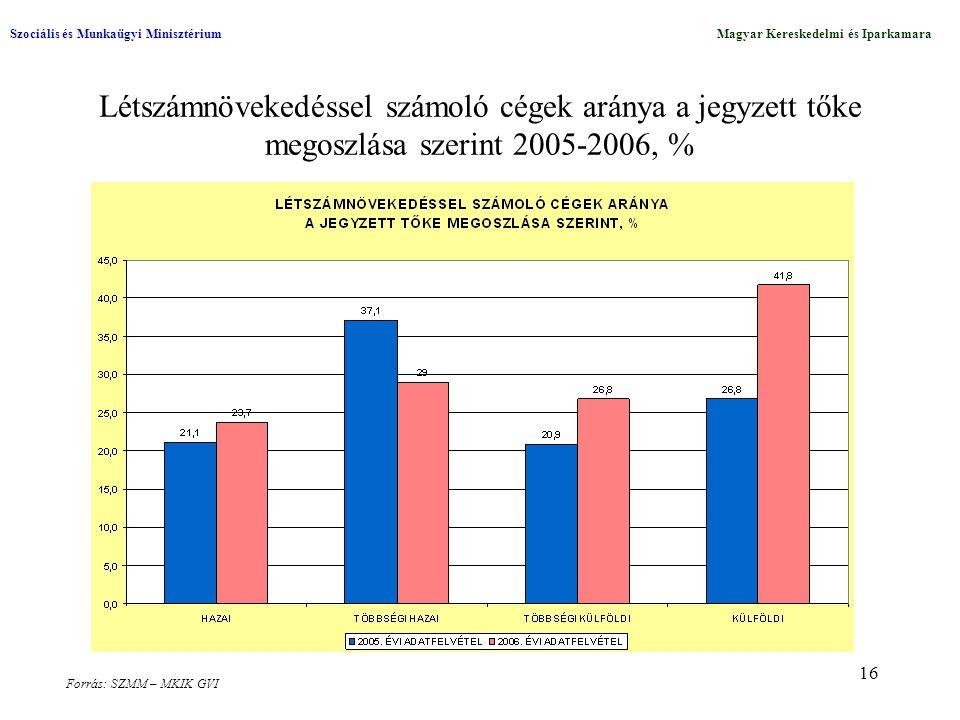 16 Létszámnövekedéssel számoló cégek aránya a jegyzett tőke megoszlása szerint 2005-2006, % Szociális és Munkaügyi MinisztériumMagyar Kereskedelmi és Iparkamara Forrás: SZMM – MKIK GVI