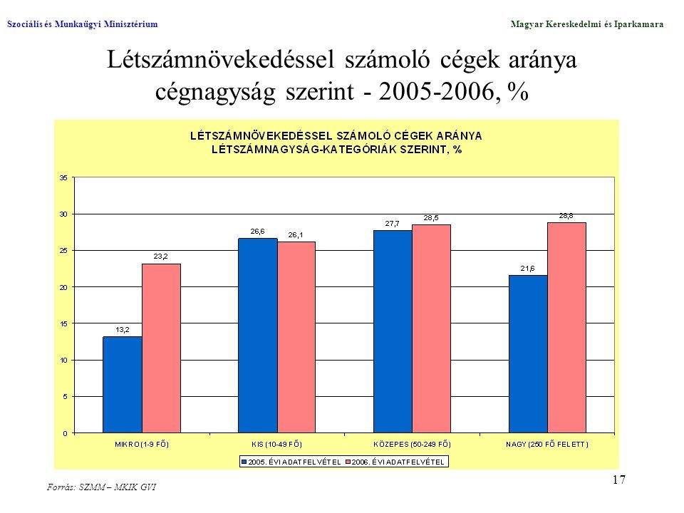 17 Létszámnövekedéssel számoló cégek aránya cégnagyság szerint - 2005-2006, % Szociális és Munkaügyi MinisztériumMagyar Kereskedelmi és Iparkamara Forrás: SZMM – MKIK GVI