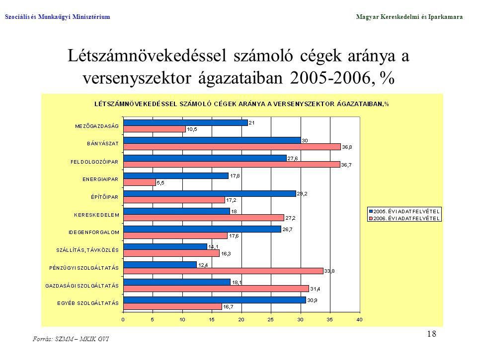 18 Létszámnövekedéssel számoló cégek aránya a versenyszektor ágazataiban 2005-2006, % Szociális és Munkaügyi MinisztériumMagyar Kereskedelmi és Iparkamara Forrás: SZMM – MKIK GVI
