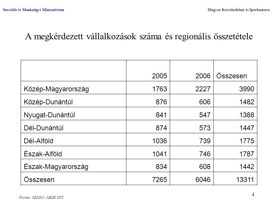 4 A megkérdezett vállalkozások száma és regionális összetétele Szociális és Munkaügyi MinisztériumMagyar Kereskedelmi és Iparkamara Forrás: SZMM – MKI