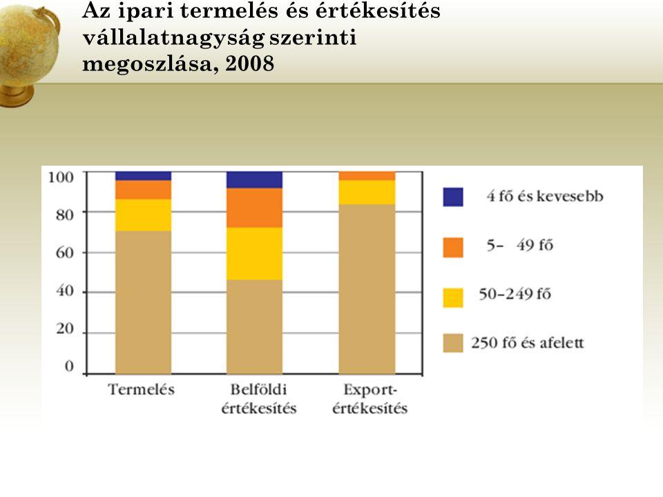 Az ipari termelés és értékesítés vállalatnagyság szerinti megoszlása, 2008