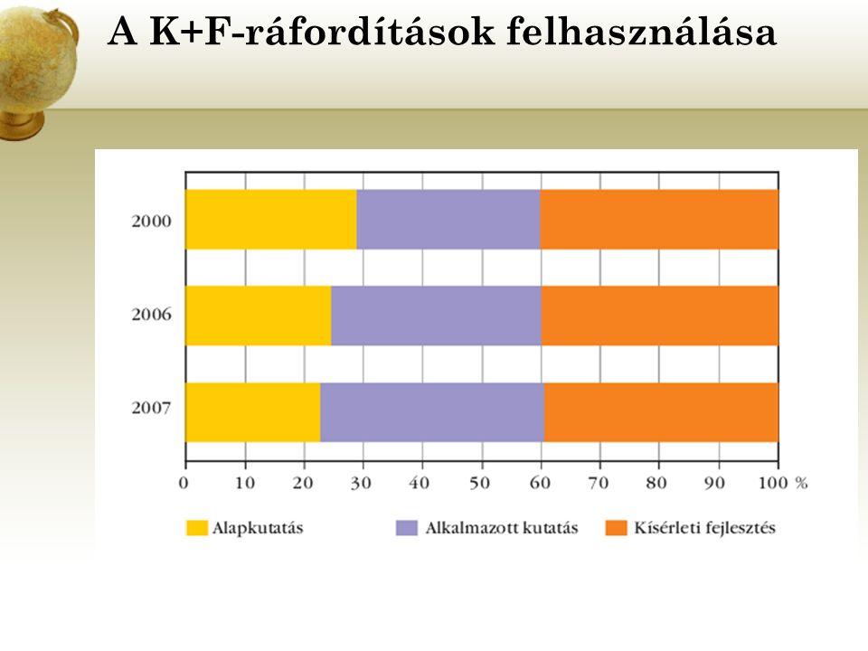 A K+F-ráfordítások felhasználása
