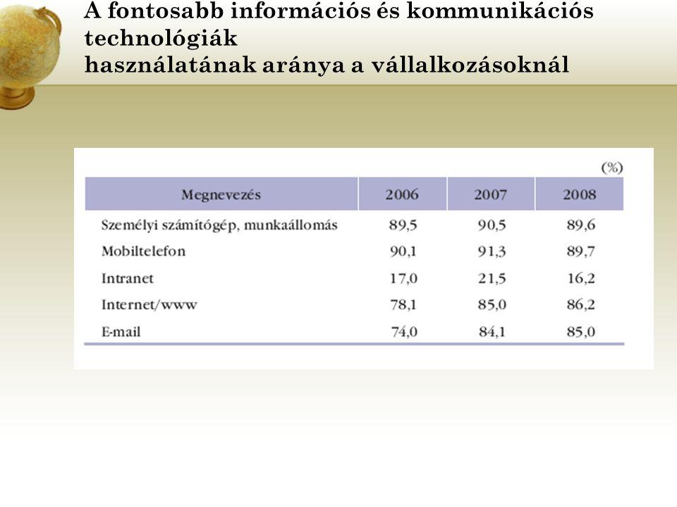 A fontosabb információs és kommunikációs technológiák használatának aránya a vállalkozásoknál