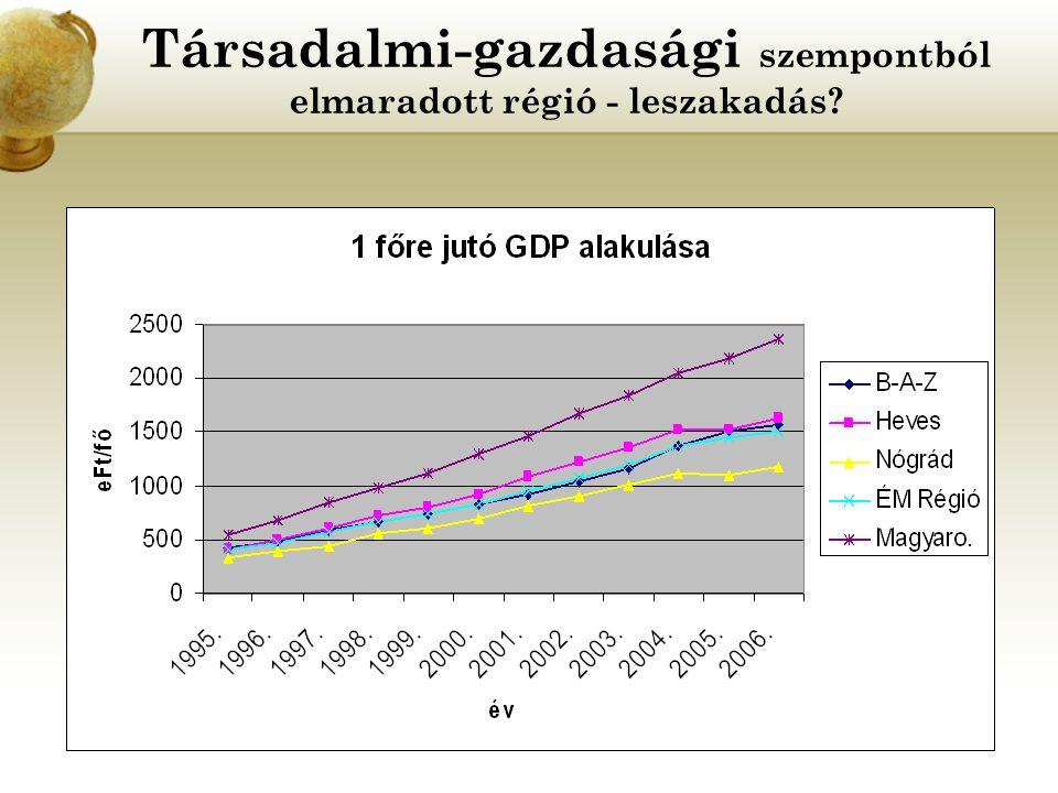 Társadalmi-gazdasági szempontból elmaradott régió - leszakadás?