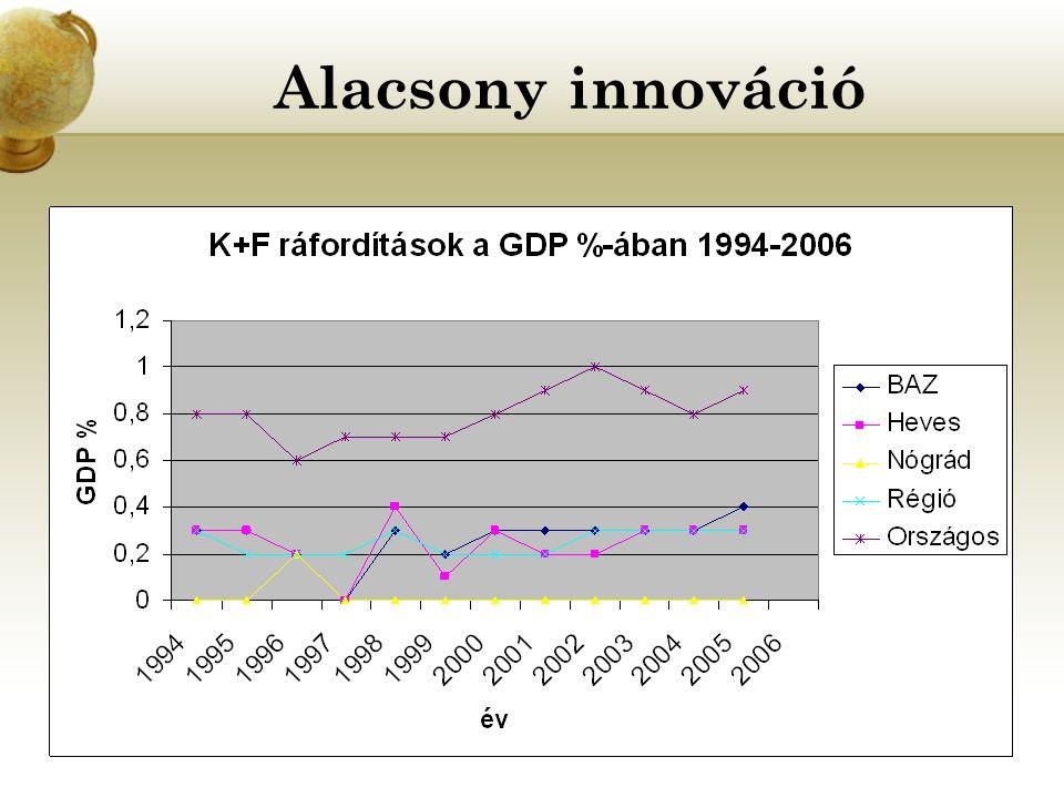 Alacsony innováció