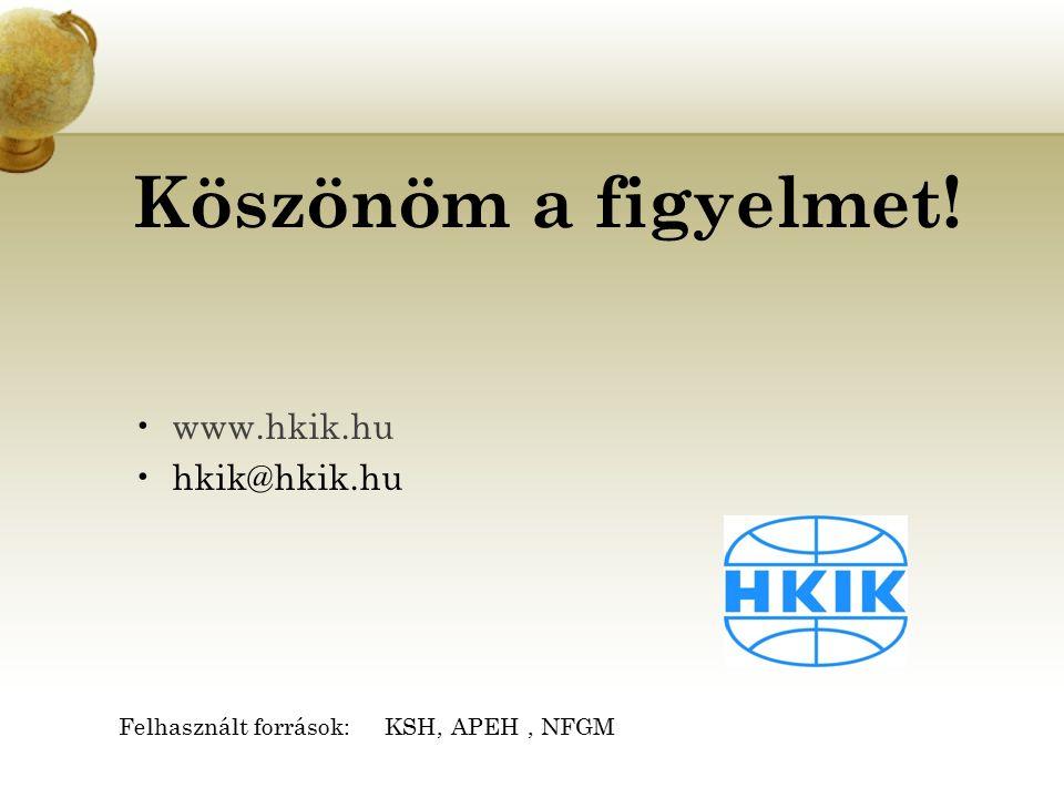 Köszönöm a figyelmet! www.hkik.hu hkik@hkik.hu Felhasznált források: KSH, APEH, NFGM