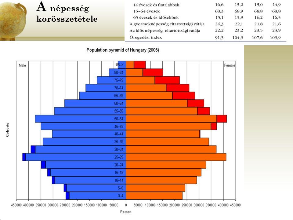 A népesség korösszetétele