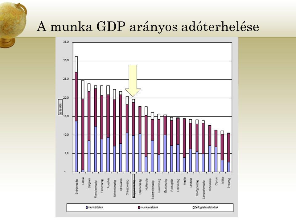 A munka GDP arányos adóterhelése