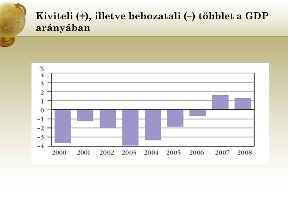 Külföldiek közvetlen tőkebefektetései Magyarországon és rezidensek befektetései külföldön (állományi értékek az év végén)