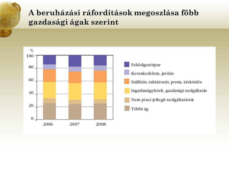 A beruházási ráfordítások megoszlása főbb gazdasági ágak szerint