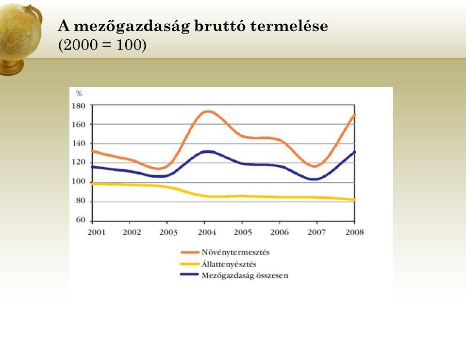 A mezőgazdaság bruttó termelése (2000 = 100)