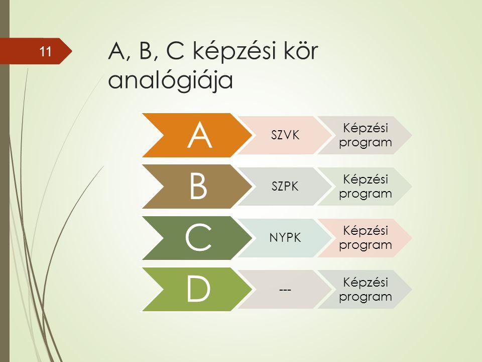 A, B, C képzési kör analógiája A SZVK Képzési program B SZPK Képzési program C NYPK Képzési program D --- Képzési program 11