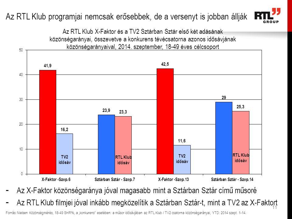 """11 Az RTL Klub programjai nemcsak erősebbek, de a versenyt is jobban állják Forrás: Nielsen Közönségmérés, 18-49 SHR%, a """"konkurens esetében: a műsor idősávjában az RTL Klub / TV2 csatorna közönségarányai, YTD: 2014 szept."""