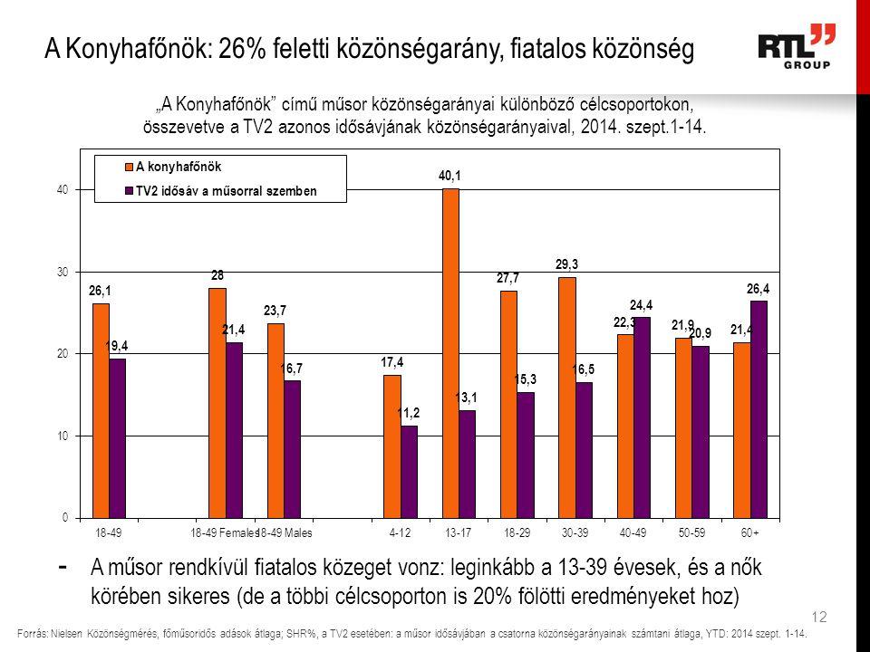 12 A Konyhafőnök: 26% feletti közönségarány, fiatalos közönség Forrás: Nielsen Közönségmérés, főműsoridős adások átlaga; SHR%, a TV2 esetében: a műsor idősávjában a csatorna közönségarányainak számtani átlaga, YTD: 2014 szept.