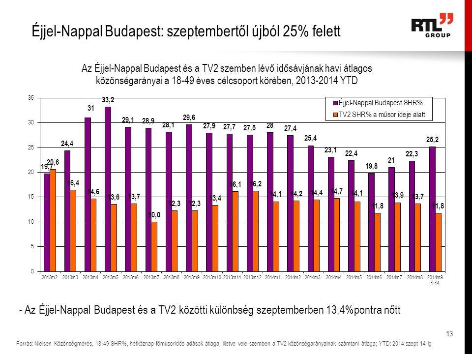 Éjjel-Nappal Budapest: szeptembertől újból 25% felett Forrás: Nielsen Közönségmérés, 18-49 SHR%, hétköznap főműsoridős adások átlaga, illetve vele szemben a TV2 közönségarányainak számtani átlaga; YTD: 2014.szept 14-ig - Az Éjjel-Nappal Budapest és a TV2 közötti különbség szeptemberben 13,4%pontra nőtt 13
