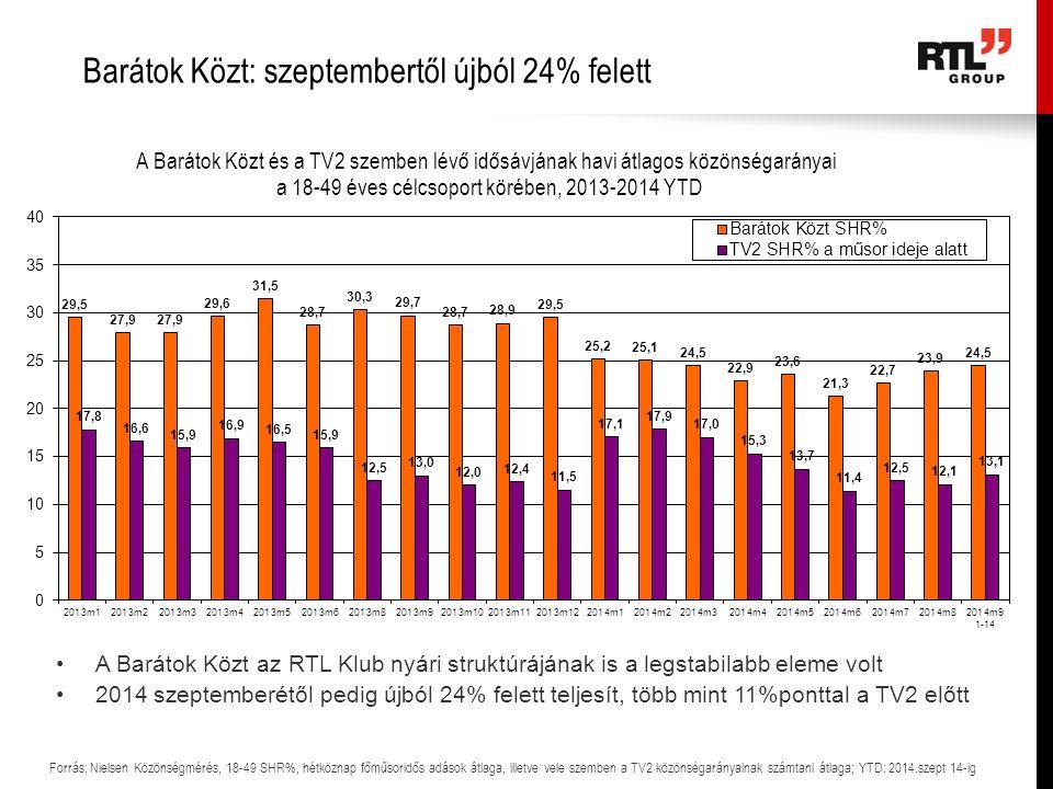 Barátok Közt: szeptembertől újból 24% felett Forrás: Nielsen Közönségmérés, 18-49 SHR%, hétköznap főműsoridős adások átlaga, illetve vele szemben a TV2 közönségarányainak számtani átlaga; YTD: 2014.szept 14-ig A Barátok Közt az RTL Klub nyári struktúrájának is a legstabilabb eleme volt 2014 szeptemberétől pedig újból 24% felett teljesít, több mint 11%ponttal a TV2 előtt
