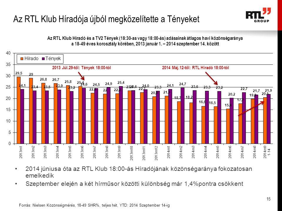 Az RTL Klub Híradója újból megközelítette a Tényeket Forrás: Nielsen Közönségmérés, 18-49 SHR%, teljes hét, YTD: 2014 Szeptember 14-ig 2014 júniusa óta az RTL Klub 18:00-ás Híradójának közönségaránya fokozatosan emelkedik Szeptember elején a két hírműsor közötti különbség már 1,4%pontra csökkent 2013 Júl.29-től: Tények 18:00-tól 2014 Máj.12-től: RTL Híradó 18:00-tól 15