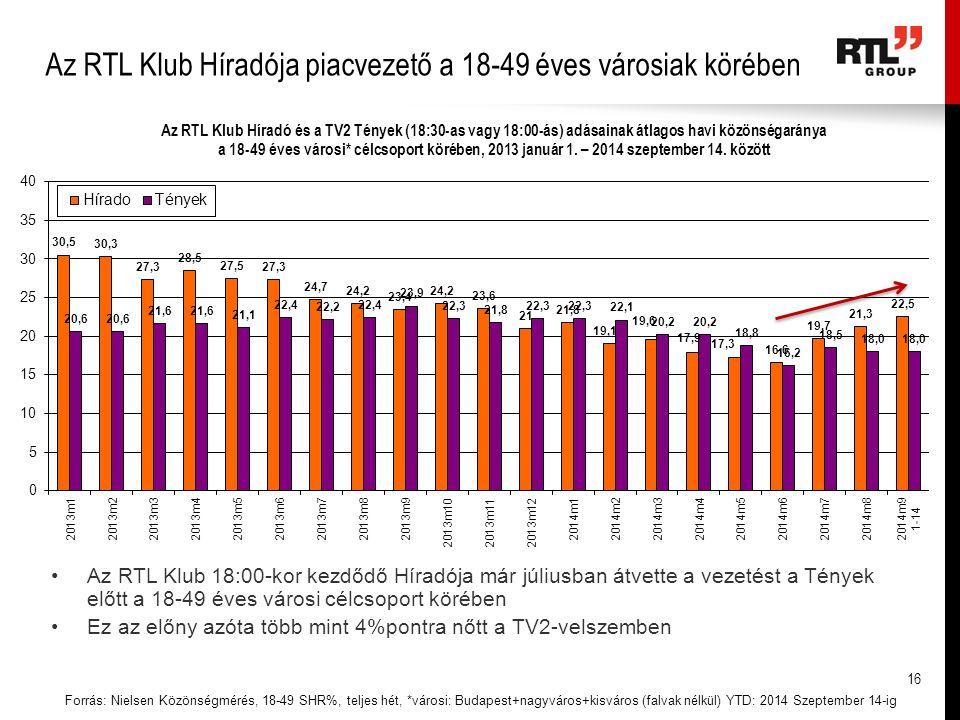 Az RTL Klub Híradója piacvezető a 18-49 éves városiak körében Forrás: Nielsen Közönségmérés, 18-49 SHR%, teljes hét, *városi: Budapest+nagyváros+kisváros (falvak nélkül) YTD: 2014 Szeptember 14-ig Az RTL Klub 18:00-kor kezdődő Híradója már júliusban átvette a vezetést a Tények előtt a 18-49 éves városi célcsoport körében Ez az előny azóta több mint 4%pontra nőtt a TV2-velszemben 16