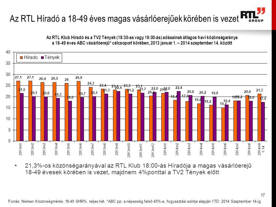 Az RTL Híradó a 18-49 éves magas vásárlóerejűek körében is vezet Forrás: Nielsen Közönségmérés, 18-49 SHR%, teljes hét, *ABC pp: a népesség felső 45%-a, fogyasztási szintje alapján YTD: 2014 Szeptember 14-ig 21,3%-os közönségarányával az RTL Klub 18:00-ás Híradója a magas vásárlóerejű 18-49 évesek körében is vezet, majdnem 4%ponttal a TV2 Tények előtt 17