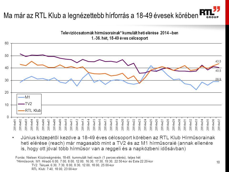 Ma már az RTL Klub a legnézettebb hírforrás a 18-49 évesek körében Forrás: Nielsen Közönségmérés, 18-49, kummulált heti reach (1 perces elérés), telje