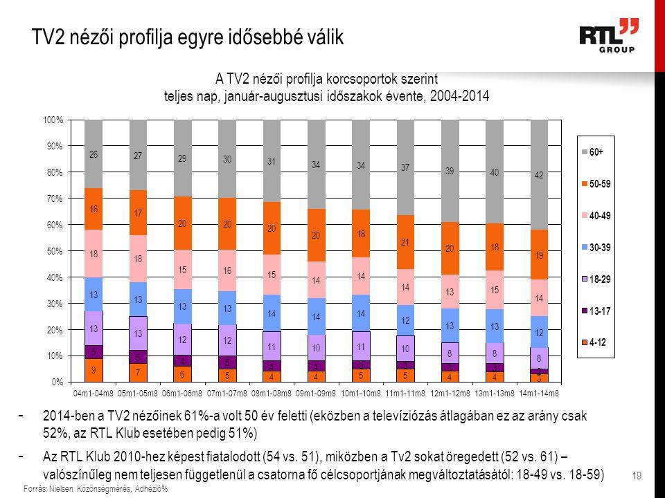 TV2 nézői profilja egyre idősebbé válik Forrás: Nielsen Közönségmérés, Adhézió% - 2014-ben a TV2 nézőinek 61%-a volt 50 év feletti (eközben a televízi