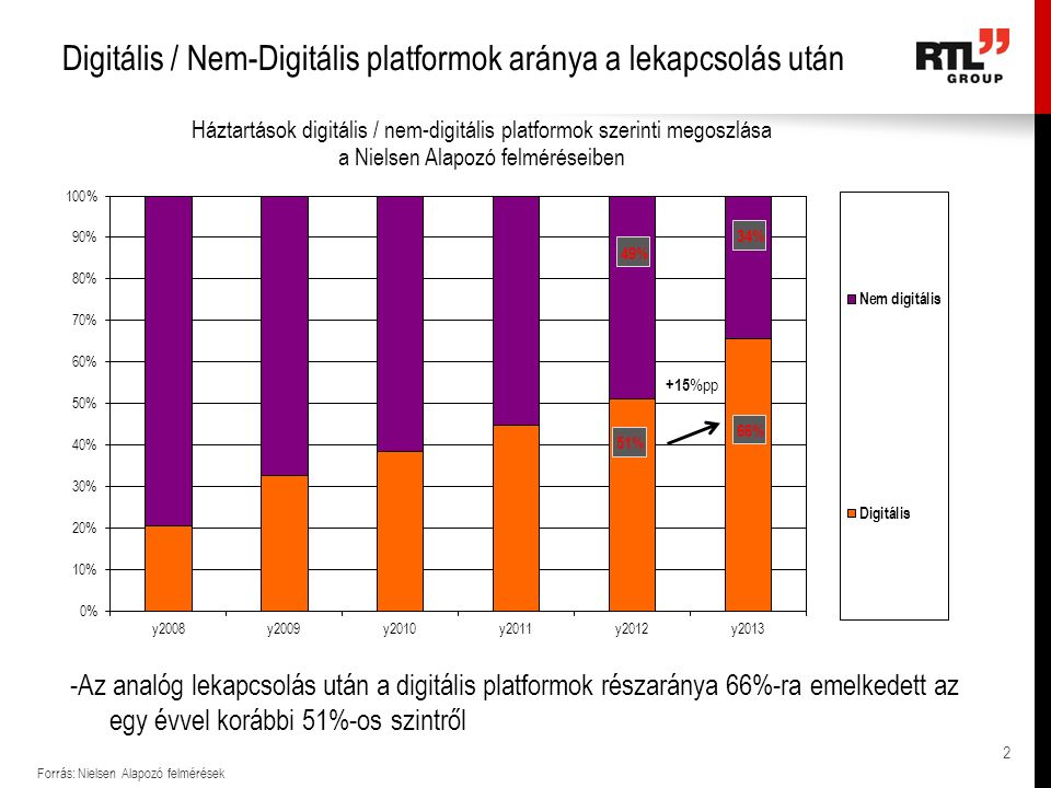 TV platformok 2014-ben - az analóg lekapcsolást követően Forrás: Nielsen Alapozó Felmérések; 2014 Augusztus esetében az aktuális Nielsen TV panel alapján - Az IPTV penetrációja folyamatosan növekszik, miközben az analóg kábel csökken (ennek kb.