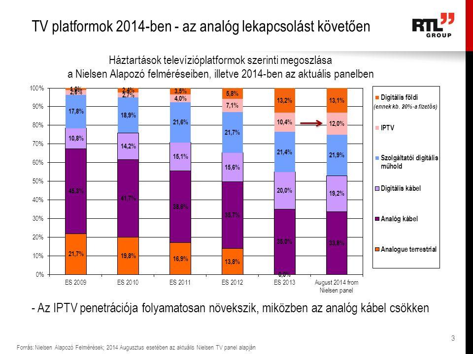 TV platformok 2014-ben - az analóg lekapcsolást követően Forrás: Nielsen Alapozó Felmérések; 2014 Augusztus esetében az aktuális Nielsen TV panel alap