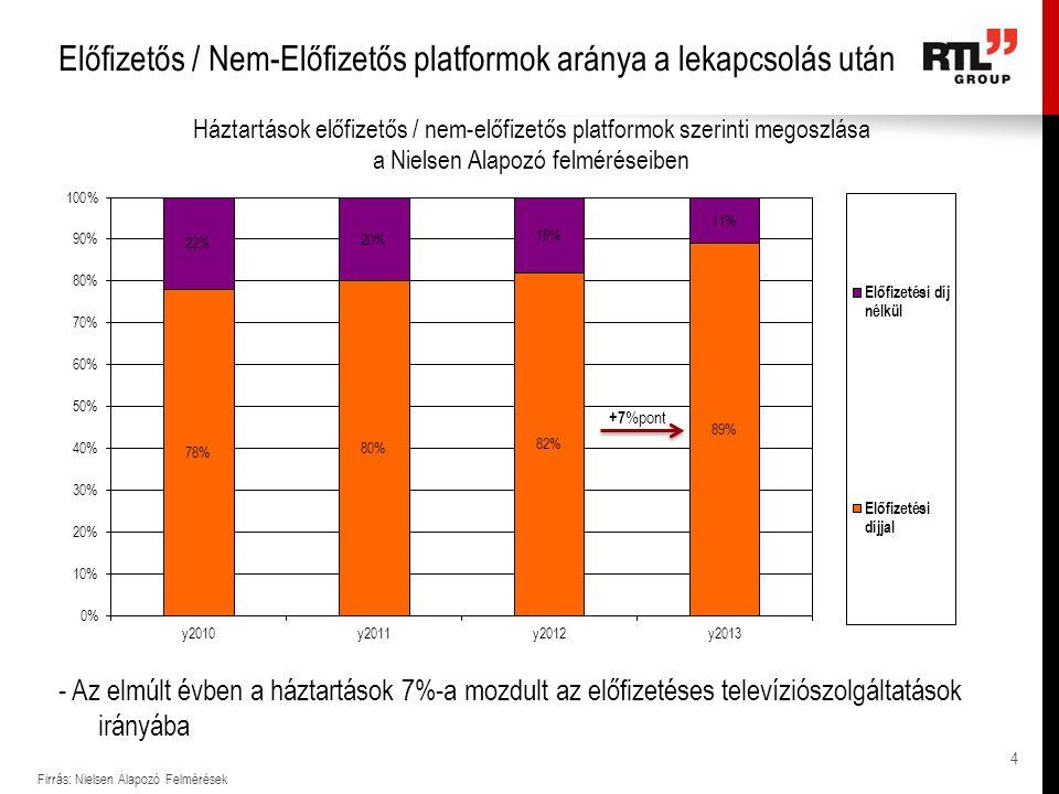 Előfizetős / Nem-Előfizetős platformok aránya a lekapcsolás után Firrás: Nielsen Alapozó Felmérések - Az elmúlt évben a háztartások 7%-a mozdult az előfizetéses televíziószolgáltatások irányába 4 +7 %pont