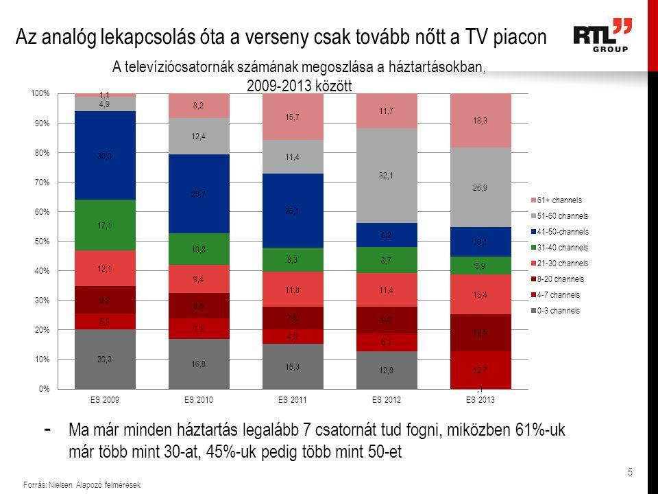 Az analóg lekapcsolás óta a verseny csak tovább nőtt a TV piacon Forrás: Nielsen Alapozó felmérések - Ma már minden háztartás legalább 7 csatornát tud fogni, miközben 61%-uk már több mint 30-at, 45%-uk pedig több mint 50-et 5