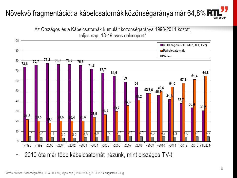 6 Növekvő fragmentáció: a kábelcsatornák közönségaránya már 64,8% Forrás: Nielsen Közönségmérés, 18-49 SHR%, teljes nap (02:00-25:59), YTD: 2014 augusztus 31-ig - 2010 óta már több kábelcsatornát nézünk, mint országos TV-t