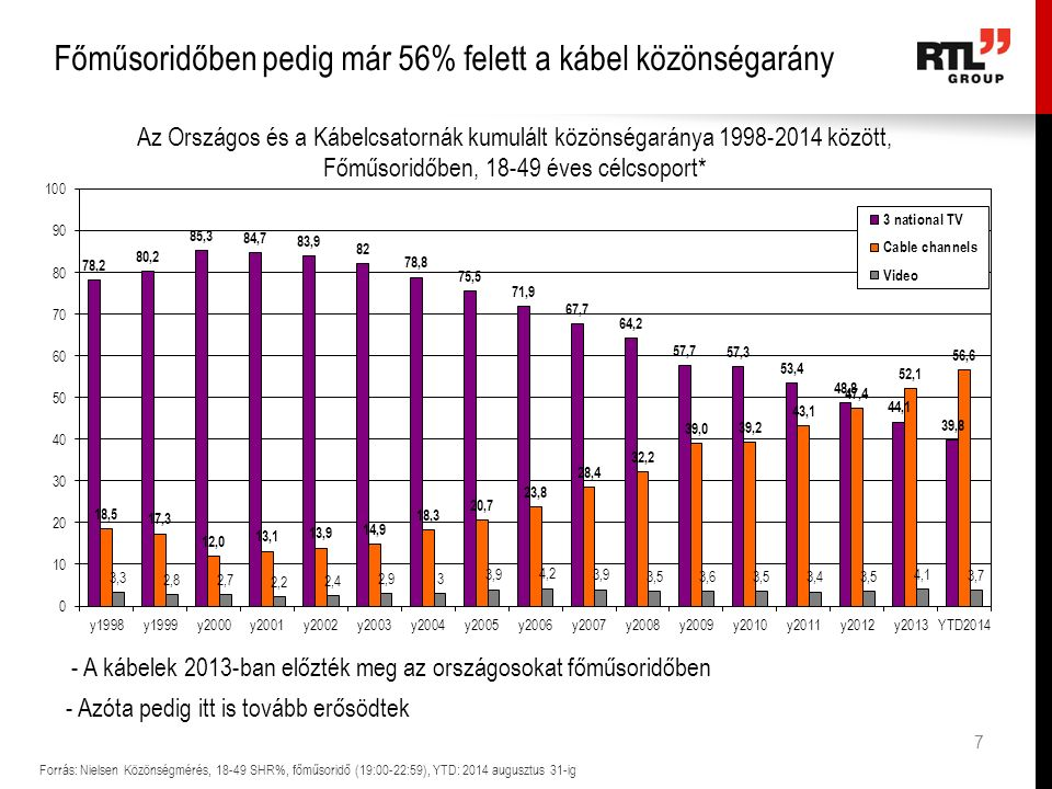 Ma már az RTL Klub a legnézettebb hírforrás a 18-49 évesek körében Forrás: Nielsen Közönségmérés, 18-49, kummulált heti reach (1 perces elérés), teljes hét *Hírműsorok: M1: Híradó 6:00, 7:00, 8:00, 12:00, 16:30, 17:30, 19:30, 22:50-kor és Este 22:20-kor TV2: Tények 6:30, 7:30, 8:00, 8:30, 12:00, 18:00, 25:00-kor RTL Klub: 7:40, 18:00, 23:00-kor Június közepétől kezdve a 18-49 éves célcsoport körében az RTL Klub Hírműsorainak heti elérése (reach) már magasabb mint a TV2 és az M1 hírműsoraié (annak ellenére is, hogy ott jóval több hírműsor van a reggeli és a napközbeni idősávban) 18